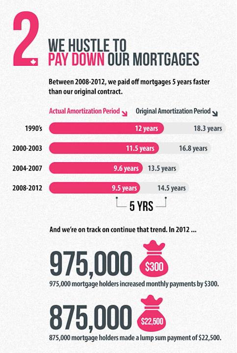 We're paying off our mortgages faster