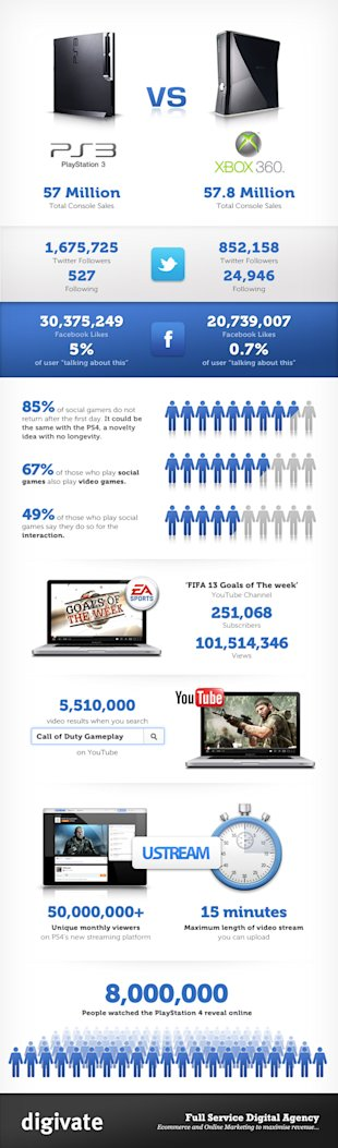 The Social Gaming Gamble: Has Sony Got It All Wrong? (Infographic) image Social Gaming