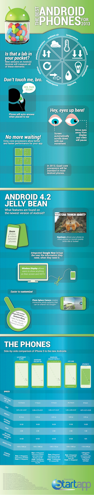 The Best of Android for 2013 [Infographic] image best android models1