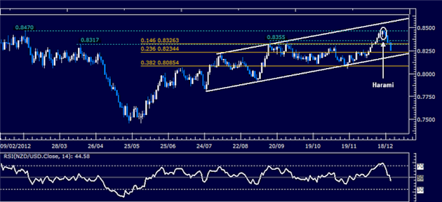 Forex_Analysis_NZDUSD_Classic_Technical_Report_12.21.2012_body_Picture_1.png, Forex Analysis: NZD/USD Classic Technical Report 12.21.2012