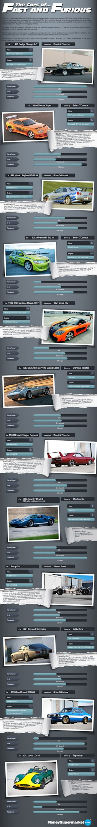 Cars of The Fast and the Furious [Infographic] image fast and furious new