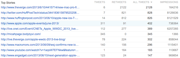 Social Media Insights From Apple's WWDC Event image doh9