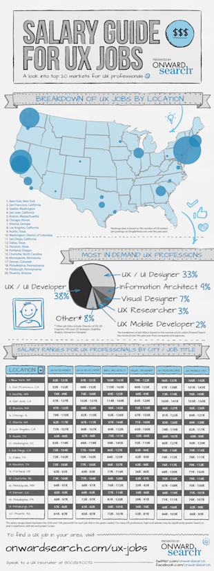 Salary Guide For UX Professionals (Infographic) image UX Jobs Salary Guide3
