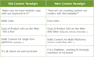 How To Get Over The One Hurdle Keeping You From Creating Killer Content image old new content paradigm