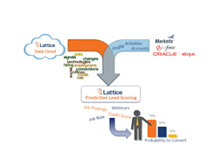 7 Steps in Predictive Analytics: Moving Beyond the Conversion Funnel image PLS Architecture Slide crhpe3