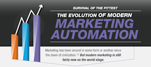 Modern Marketing: Automations Evolution Brings More Opportunities to the Table image modern marketing