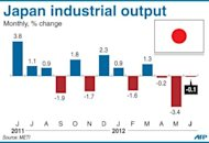 Graphic charting Japan's industrial output, which edged down 0.1% from the previous month, according to the latest data