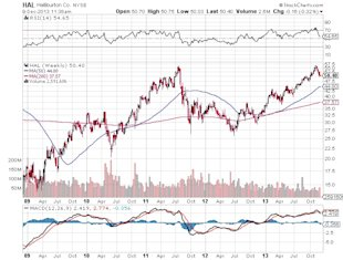 Landmark Ruling in Mexico a Boon for These U.S. Oil Stocks? image Halliburton Co. Chart2
