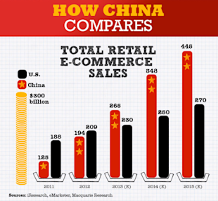 Chinas Internet is a Giant Shopping Mall [Infographic] image china online consumer 072