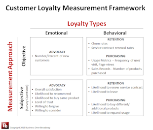 What is Customer Loyalty? Part 2: A Customer Loyalty Measurement Framework image Customer Loyalty Measurement Framework