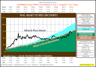 Wal Mart: Fairly Valued Retail Powerhouse image WMT2
