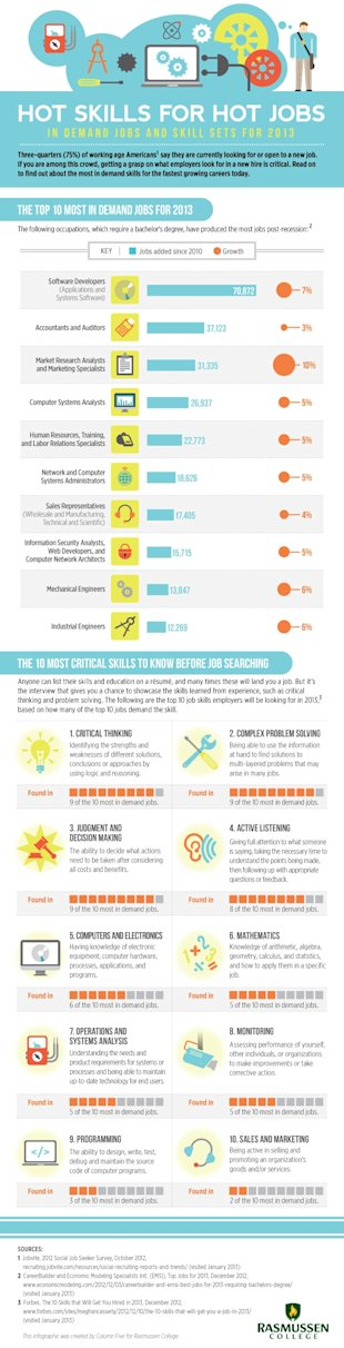 The Ten Most In Demand Jobs and Skill Sets for 2013 image hotskills hotjobs