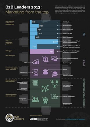 Interesting Infographics: Top 3 Challenges B2B Leaders Face Today image B2B Leaders infographic