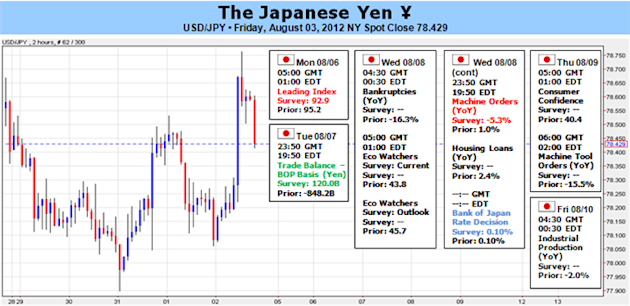 Japanese_Yen_to_Look_Past_BOJ_Eyeing_China_CPI_and_Euro_Crisis__body_Picture_5.png, Japanese Yen to Look Past BOJ, Eyeing China CPI and Euro Crisis