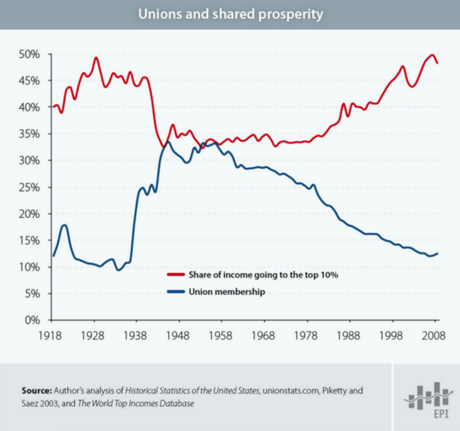 unions abd shared prosperity