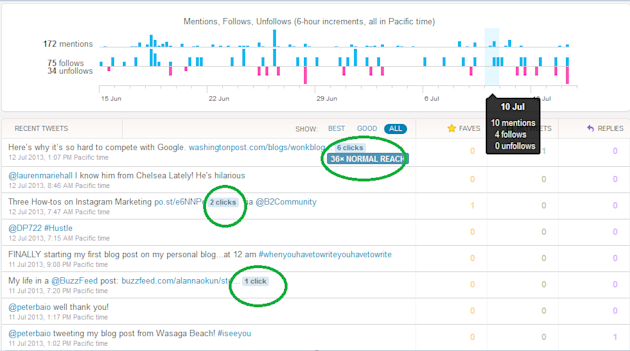 How to Meaningfully Use Twitter Analytics, the New Facebook Insights, and Pinterest Analytics image Twitter Analytics 11