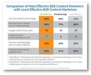 The 3 Content Marketing Strategies Your Program is Missing image content marketing strategy missing b2b research