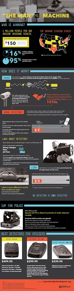 The Man vs. Machine [Infographic] image radar2