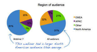 How to Measure Your Webinar Program image webinar audience region