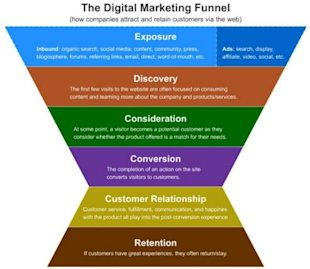 5 Stages in the Digital Marketing Funnel image 51f3ef4dafd9e2 85918233 priw5s