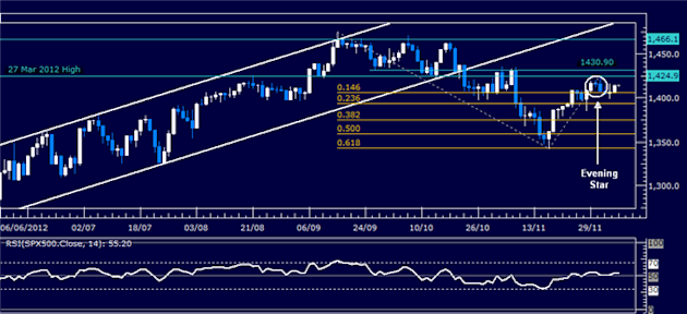 Forex_Analysis_US_Dollar_Shows_Signs_of_Life_SP_500_May_Turn_Lower_body_Picture_3.png, Forex Analysis: US Dollar Shows Signs of Life, S&P 500 May Turn Lower