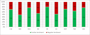 Week5 Of IPL6 On Social Media – CSK Consistent While PWI And DD Lag Behind [Report] image IPL Sentiment Analysis 1024x403