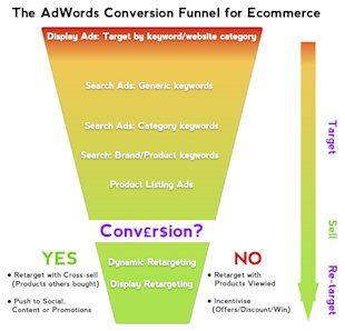 Using AdWords for Ecommerce Business Growth image ecommerce google adwords conversion funnel