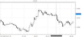 Forex_News_EURUSD_Dips_after_Advance_Retail_Sales_Initial_Jobless_Claims_body_Picture_3.png, Forex News: EUR/USD Dips after Advance Retail Sales, Initial Jobless Claims
