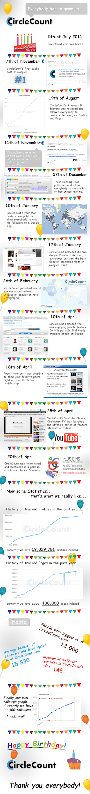 Understand and Monitor your Google+ Followers with CircleCount image CircleCount infographic