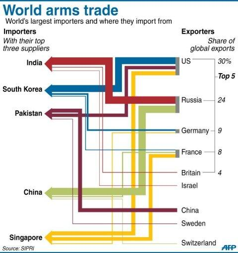 World arms trade