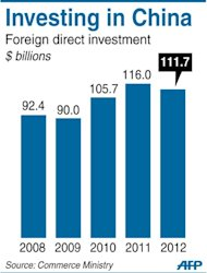 Graphic charting foreign direct investments in China from 2008-2012