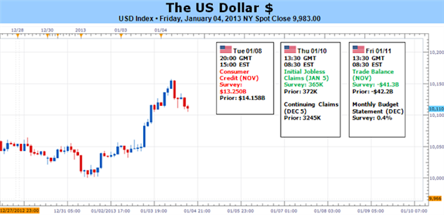 forex_us_dollar_weekly_forecast_body_Picture_5.png, Forex: US Dollar Trades Multi-Month Highs - What Could Derail It?