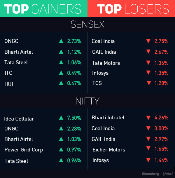 ongc and jsw and shree Tech mahindra, dr reddy's labs, punjab national bank, infosys, mrpl, jsw steel, max financial, ongc and reliance industries are the stocks which are in.