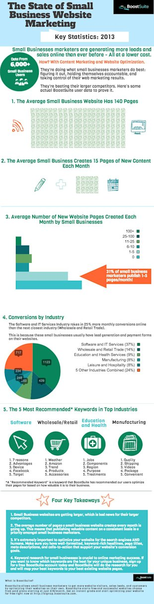 The State Of Small Business Website Marketing [Infographic] image infographic3