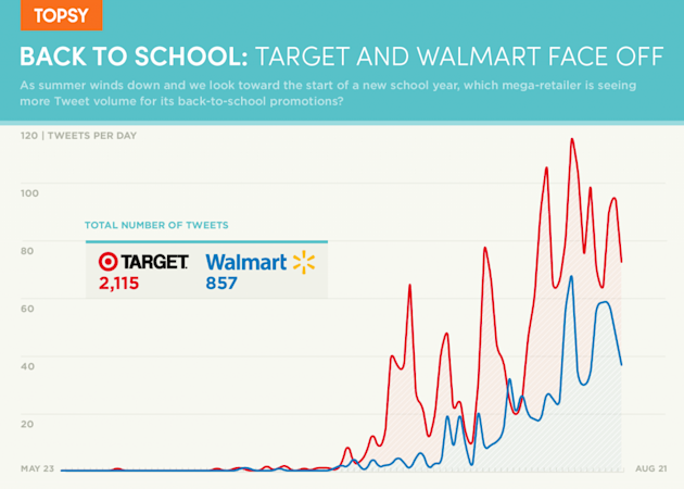 Back To School Shopping: Target And Walmart Face Off On Twitter image Back to School Target vs Walmart 1024x731