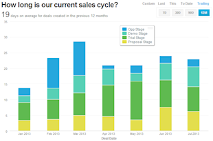 Sales VP: Here's How To Grow Sales in the Next 6 Months image 45