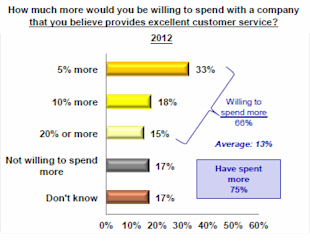 66% of Your Clients Are Willing to Spend More! image customer service spending