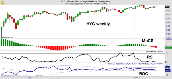 High Yield Bond Fund HYG Chart