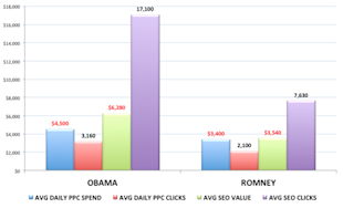 Creative PPC: 5 Clever & Interesting Ways to Use PPC Marketing image obama vs romney ppc campaigns