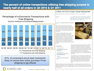 Shopping Cart Abandonment: Why It Happens & How To Recover Baskets Of Money image comscorereport 1