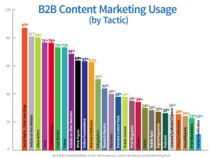 2014 B2B Content Marketing Research: Strategy is Key to Effectiveness image B2B Usage Tactic 1