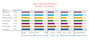 Choosing The Best Time To Send Email To Your Subscribes image email benchmark report Experian