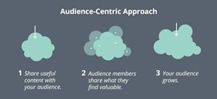 How to Succeed in Social Networking by Thinking Differently in 3 Ways image audience centric