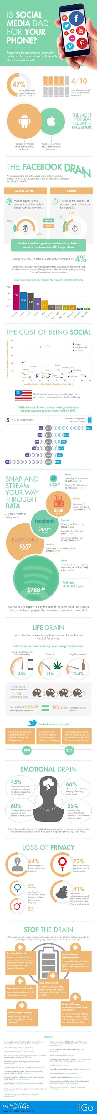 Is Social Media Bad For Your Phone? [Infographic] image Is Social Media Bad For Your Phone