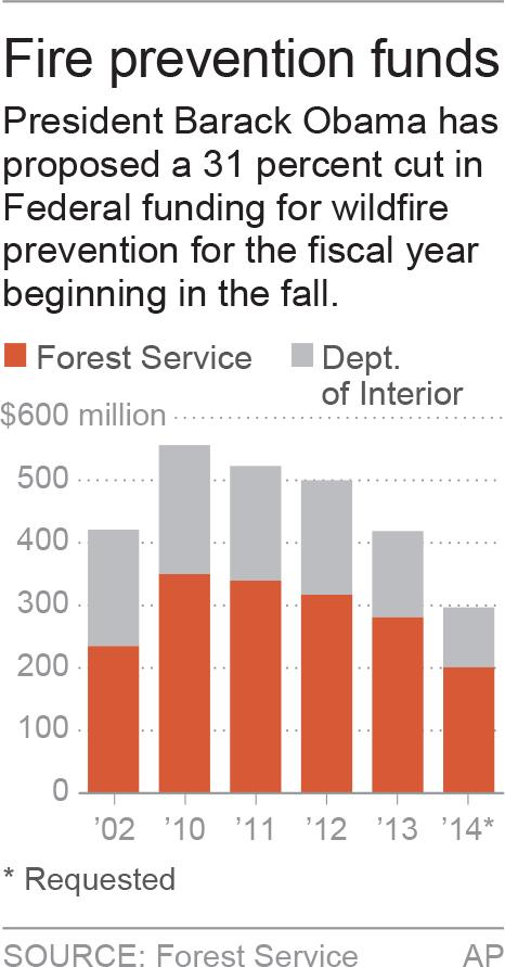 Chart shows wildfire prevention spending; 1c x 3 inches; 46.5 mm x 76 mm;
