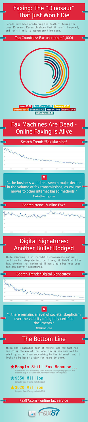 The Fax Machine is Dead; Online Faxing is Alive [Infographic] image online faxing is alive