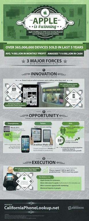 Apple Rules the World [Infographic] image apple is winning