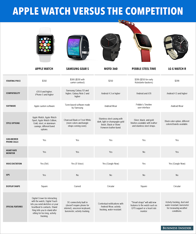 Here's how the Apple Watch compares to its biggest rivals - Yahoo
