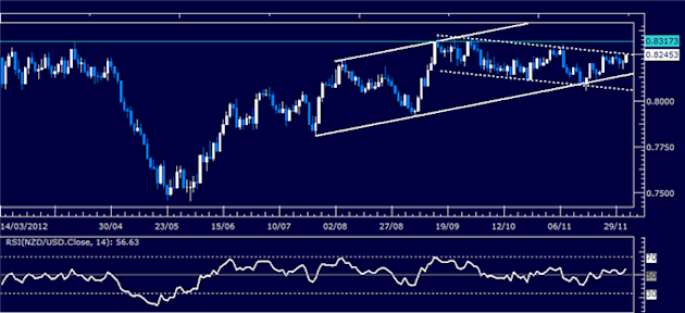 Forex_Analysis_NZDUSD_Classic_Technical_Report_12.04.2012_body_Picture_1.png, Forex Analysis: NZD/USD Classic Technical Report 12.04.2012
