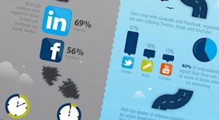 The Road to Talent: Social Media, Technology & Common Courtesy image HireRight recruiting candidate experience infographic hireright business2 thumb
